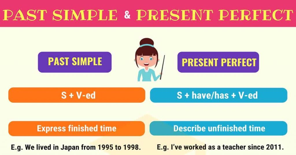 Test Engleski jezik- Sedmi razred - PRESENT PERFECT VS  PAST