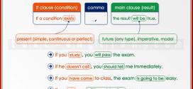 Test Engleski jezik- Šesti razred – The First Conditional