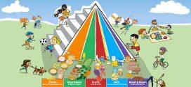 Dečija piramida ishrane