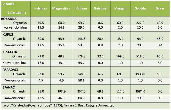 organska-hrana-tabela