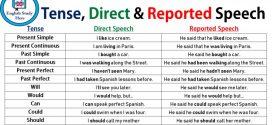 Test engleski jezik – 7. razred – Reported Speech