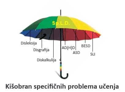 kisobran-problema-ucenja